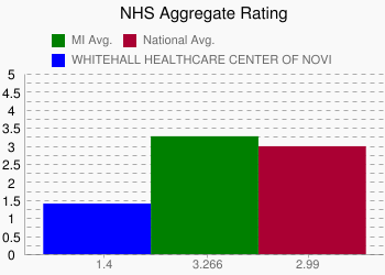 WHITEHALL HEALTHCARE CENTER OF NOVI 1.4 vs. MI 3.266 vs. National 2.99