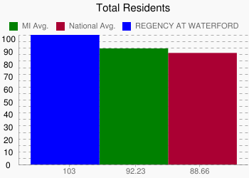 REGENCY AT WATERFORD 103 vs. MI 92.23 vs. National 88.66