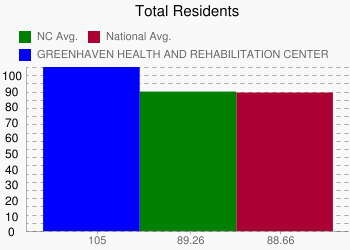 GREENHAVEN HEALTH AND REHABILITATION CENTER 105 vs. NC 89.26 vs. National 88.66