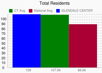 GLENDALE CENTER 109 vs. CT 107.99 vs. National 88.66