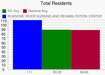 ROANOKE RIVER NURSING AND REHABILITATION CENTER 111 vs. NC 89.26 vs. National 88.66