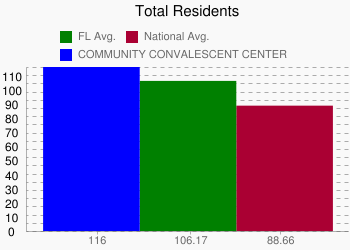 COMMUNITY CONVALESCENT CENTER 116 vs. FL 106.17 vs. National 88.66