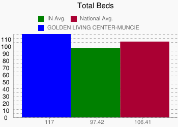 GOLDEN LIVING CENTER-MUNCIE 117 vs. IN 97.42 vs. National 106.41