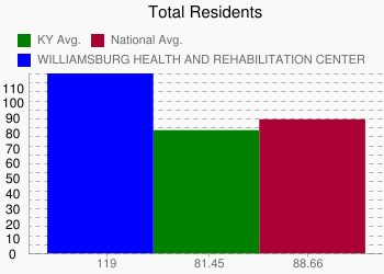 WILLIAMSBURG HEALTH AND REHABILITATION CENTER 119 vs. KY 81.45 vs. National 88.66