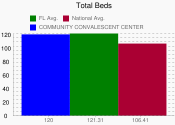 COMMUNITY CONVALESCENT CENTER 120 vs. FL 121.31 vs. National 106.41