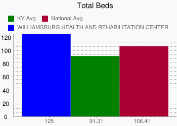 WILLIAMSBURG HEALTH AND REHABILITATION CENTER 125 vs. KY 91.31 vs. National 106.41