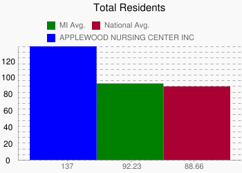 APPLEWOOD NURSING CENTER INC 137 vs. MI 92.23 vs. National 88.66