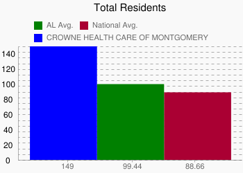 CROWNE HEALTH CARE OF MONTGOMERY 149 vs. AL 99.44 vs. National 88.66