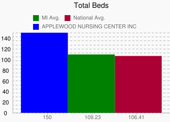 APPLEWOOD NURSING CENTER INC 150 vs. MI 109.23 vs. National 106.41