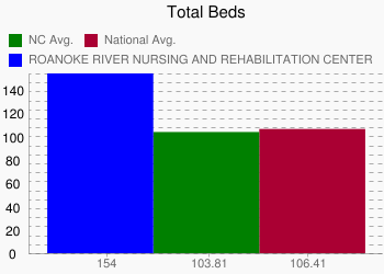 ROANOKE RIVER NURSING AND REHABILITATION CENTER 154 vs. NC 103.81 vs. National 106.41