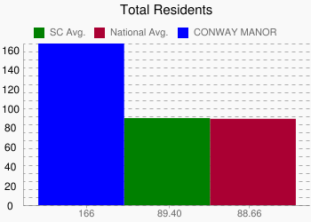 CONWAY MANOR 166 vs. SC 89.40 vs. National 88.66