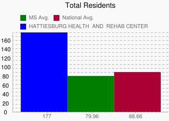 HATTIESBURG HEALTH & REHAB CENTER 177 vs. MS 79.96 vs. National 88.66