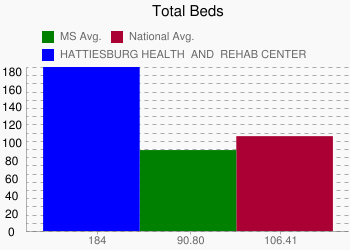 HATTIESBURG HEALTH & REHAB CENTER 184 vs. MS 90.80 vs. National 106.41