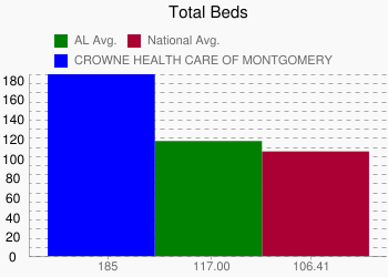 CROWNE HEALTH CARE OF MONTGOMERY 185 vs. AL 117.00 vs. National 106.41