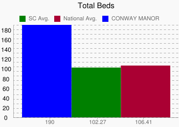 CONWAY MANOR 190 vs. SC 102.27 vs. National 106.41