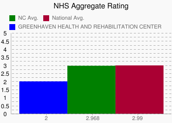 GREENHAVEN HEALTH AND REHABILITATION CENTER 2 vs. NC 2.968 vs. National 2.99