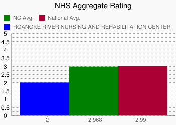 ROANOKE RIVER NURSING AND REHABILITATION CENTER 2 vs. NC 2.968 vs. National 2.99