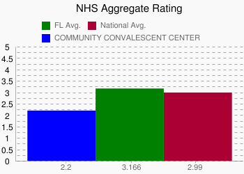 COMMUNITY CONVALESCENT CENTER 2.2 vs. FL 3.166 vs. National 2.99