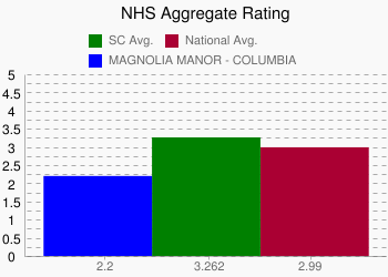 MAGNOLIA MANOR - COLUMBIA 2.2 vs. SC 3.262 vs. National 2.99