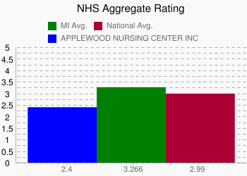 APPLEWOOD NURSING CENTER INC 2.4 vs. MI 3.266 vs. National 2.99