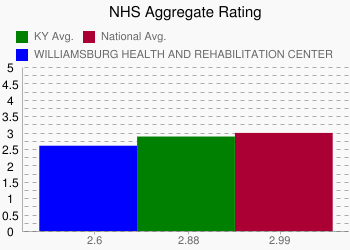 WILLIAMSBURG HEALTH AND REHABILITATION CENTER 2.6 vs. KY 2.88 vs. National 2.99
