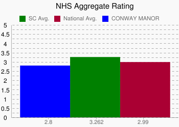 CONWAY MANOR 2.8 vs. SC 3.262 vs. National 2.99