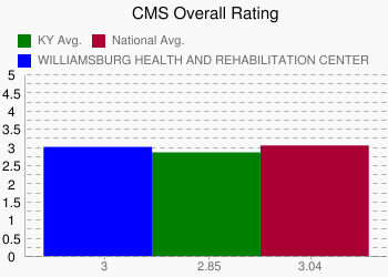 WILLIAMSBURG HEALTH AND REHABILITATION CENTER 3 vs. KY 2.85 vs. National 3.04