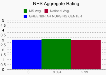 GREENBRIAR NURSING CENTER 3 vs. MS 3.094 vs. National 2.99