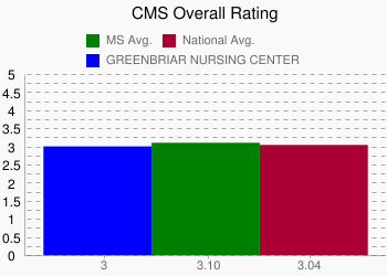 GREENBRIAR NURSING CENTER 3 vs. MS 3.10 vs. National 3.04