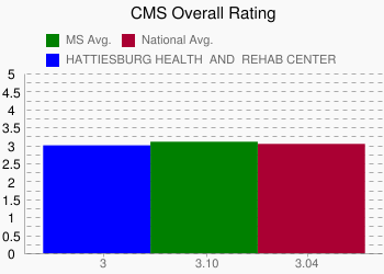 HATTIESBURG HEALTH & REHAB CENTER 3 vs. MS 3.10 vs. National 3.04