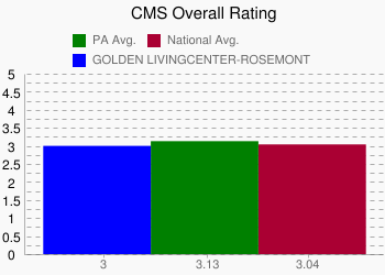 GOLDEN LIVINGCENTER-ROSEMONT 3 vs. PA 3.13 vs. National 3.04