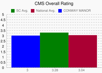 CONWAY MANOR 3 vs. SC 3.28 vs. National 3.04