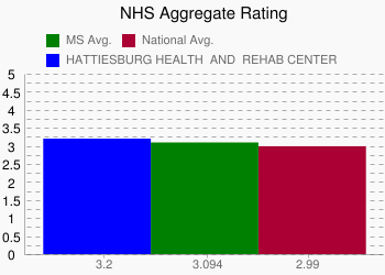 HATTIESBURG HEALTH & REHAB CENTER 3.2 vs. MS 3.094 vs. National 2.99