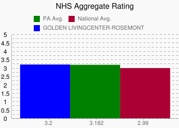 GOLDEN LIVINGCENTER-ROSEMONT 3.2 vs. PA 3.182 vs. National 2.99