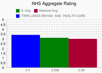 TWIN LAKES REHAB & HEALTH CARE 3.4 vs. IL 3.098 vs. National 2.99