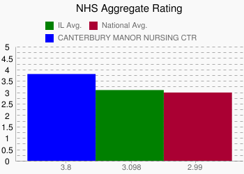 CANTERBURY MANOR NURSING CTR 3.8 vs. IL 3.098 vs. National 2.99