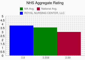 ROYAL NURSING CENTER, LLC 3.8 vs. MA 3.558 vs. National 2.99