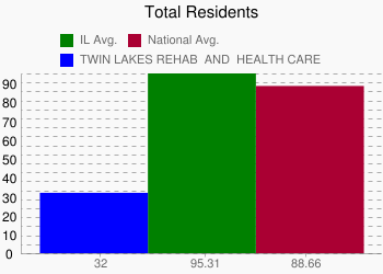 TWIN LAKES REHAB & HEALTH CARE 32 vs. IL 95.31 vs. National 88.66