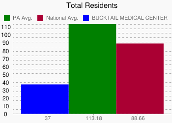 BUCKTAIL MEDICAL CENTER 37 vs. PA 113.18 vs. National 88.66