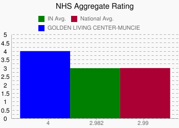 GOLDEN LIVING CENTER-MUNCIE 4 vs. IN 2.982 vs. National 2.99