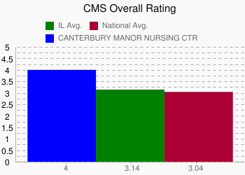 CANTERBURY MANOR NURSING CTR 4 vs. IL 3.14 vs. National 3.04