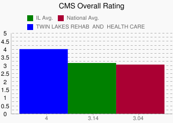 TWIN LAKES REHAB & HEALTH CARE 4 vs. IL 3.14 vs. National 3.04