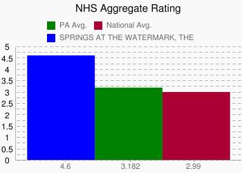 SPRINGS AT THE WATERMARK, THE 4.6 vs. PA 3.182 vs. National 2.99
