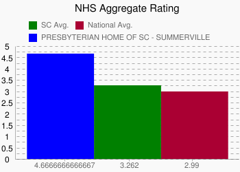 PRESBYTERIAN HOME OF SC - SUMMERVILLE 4.6666666666667 vs. SC 3.262 vs. National 2.99