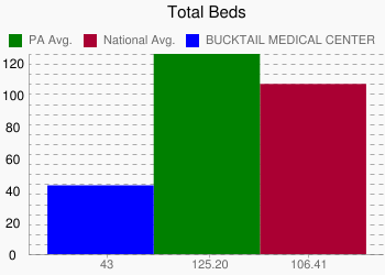 BUCKTAIL MEDICAL CENTER 43 vs. PA 125.20 vs. National 106.41