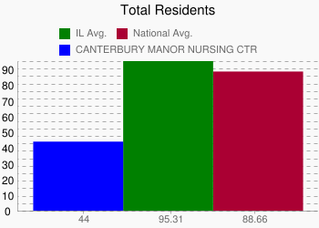 CANTERBURY MANOR NURSING CTR 44 vs. IL 95.31 vs. National 88.66