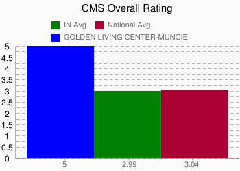 GOLDEN LIVING CENTER-MUNCIE 5 vs. IN 2.99 vs. National 3.04