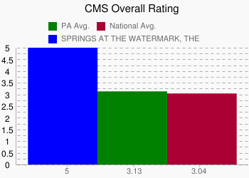 SPRINGS AT THE WATERMARK, THE 5 vs. PA 3.13 vs. National 3.04
