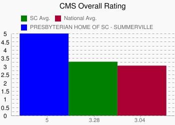 PRESBYTERIAN HOME OF SC - SUMMERVILLE 5 vs. SC 3.28 vs. National 3.04