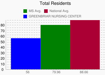 GREENBRIAR NURSING CENTER 56 vs. MS 79.96 vs. National 88.66